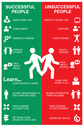 Successful People vs Unsuccessful Sign. Red/Green motivational sign. Text: Successful People vs Unsuccessful People