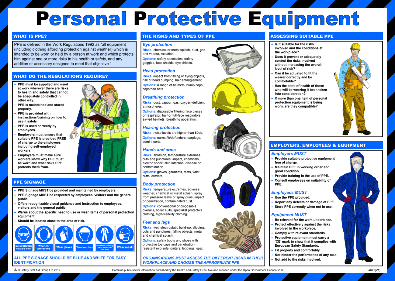 Personal Protective Equipment Poster From Safety Sign Supplies